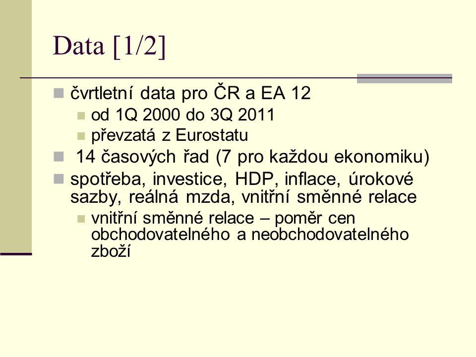 Data [1/2] čvrtletní data pro ČR a EA 12